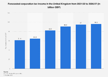Corporation tax income forecast United Kingdom (UK) 2016-2023