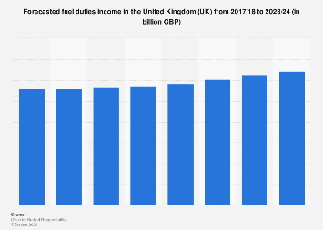 Fuel duties forecast United Kingdom (UK) 2017-2024