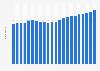 Anzahl der Festnetztelefonanschlüsse in Uruguay bis 2017