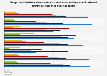 Weekly mobile phone communication and data usage 2016