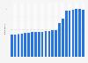 Anzahl der Festnetztelefonanschlüsse in Usbekistan bis 2017