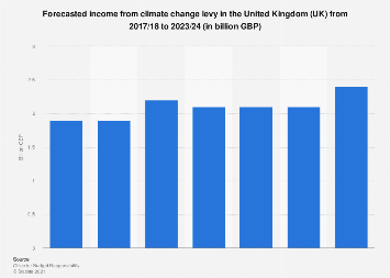 Climate change levy income forecast United Kingdom (UK) 2016-2023