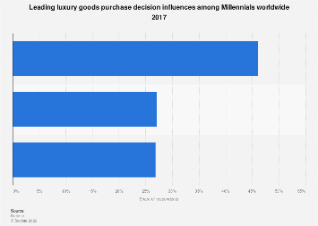 Luxury goods purchase decision influences among Millennials worldwide 2017