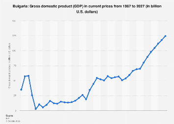 Gross domestic product (GDP) in Bulgaria 2022