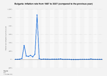Inflation rate in Bulgaria 2022