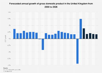 UK GDP growth forecast comparison 2019-2023