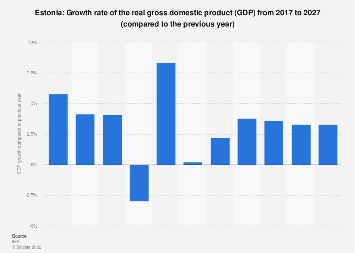 Gross domestic product (GDP) growth rate in Estonia 2022