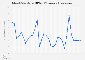 Inflation rate in Estonia 2022