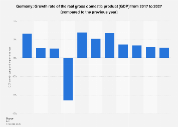 Gross domestic product (GDP) growth rate in Germany 2022