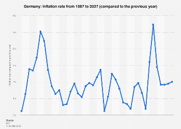 Inflation rate in Germany 2022