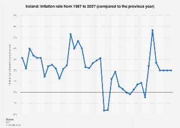 Inflation rate in Ireland 2022