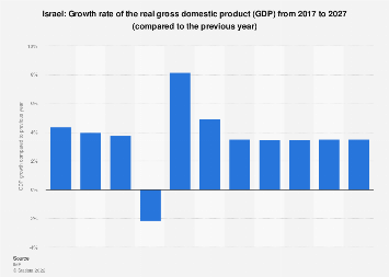 Gross domestic product (GDP) growth rate in Israel 2022