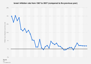 Inflation rate in Israel 2024
