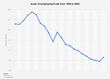 Unemployment rate in Israel 2017