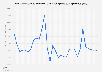 Inflation rate in Latvia 2022