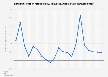 Inflation rate in Lithuania 2022