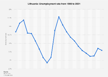 Unemployment rate in Lithuania 2017