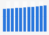 Nichtfinanzieller Nettokapitalstock der Schweiz bis 2017