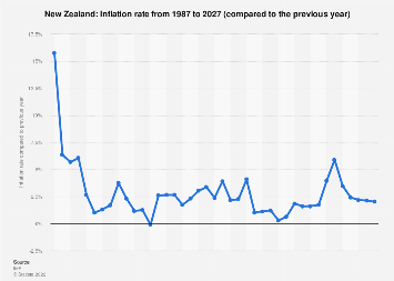 Inflation rate in New Zealand 2022