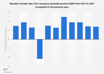 Gross domestic product (GDP) growth rate in Slovakia 2022