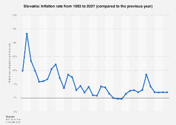 Inflation rate in Slovakia 2022