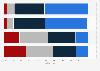 Umfrage unter Österreichern zu verschiedenen Aussagen zum Thema Dialekt 2014