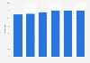 Durchschnittspreis von Büchern der Warengruppe Gesundheit bis 2014