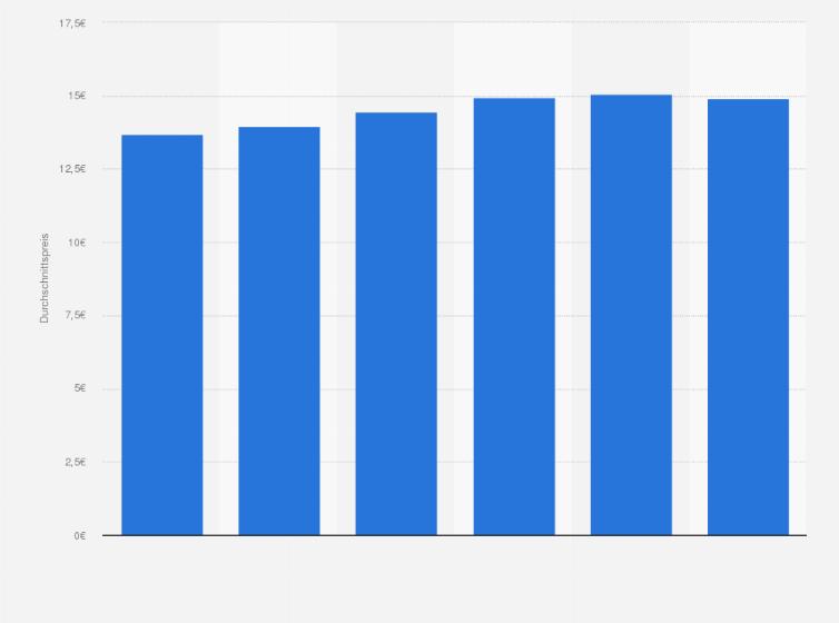 Bücher durchschnittspreis in der warengruppe gesundheit statistik