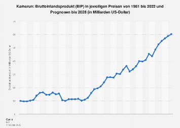 Bruttoinlandsprodukt (BIP) von Kamerun bis 2018