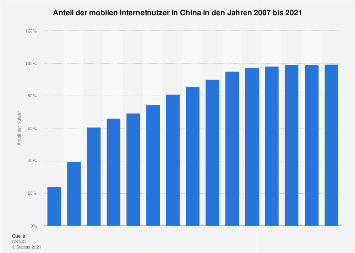 Penetrationsrate des mobilen Internets in China bis 2016