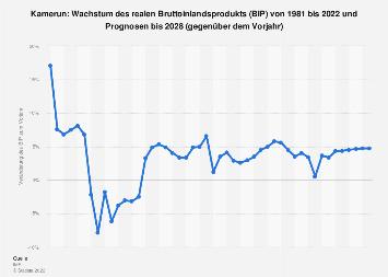 Wachstum des Bruttoinlandsprodukts (BIP) in Kamerun bis 2018