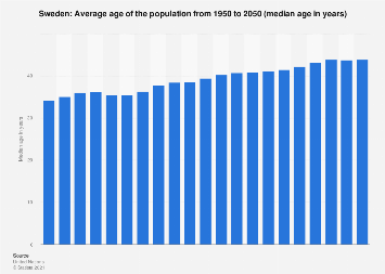 Median age of the population in Sweden 2015