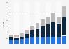 Net sales of Skechers worldwide from 2011 to 2018, by segment