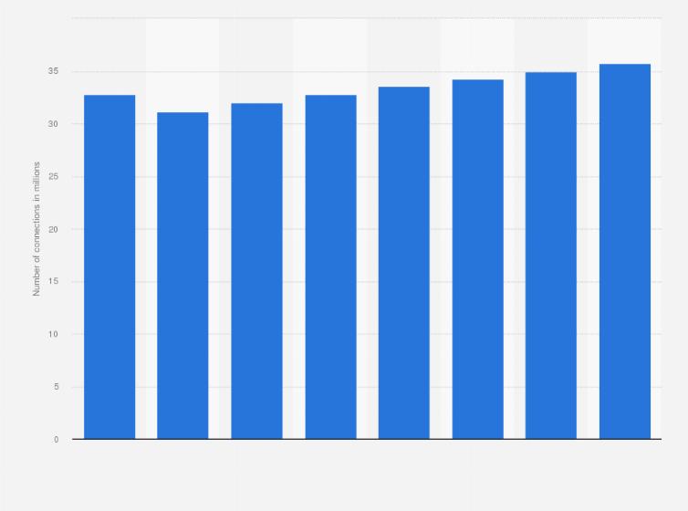 Australia mobile connections 2012-2019 | Statista