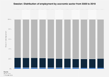 Employment by economic sector in Sweden 2017