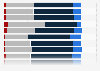 Umfrage zur Wahrscheinlichkeit des Ausbruchs von Ebola in Österreich 2014