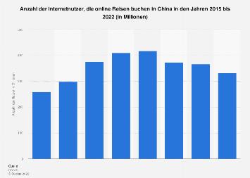 Anzahl der Nutzer von Online-Reisebuchungen in China bis 2018
