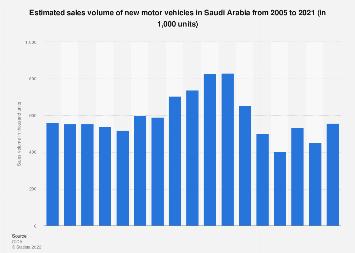 Sales volume of new motor vehicle Saudi Arabia 2005-2017