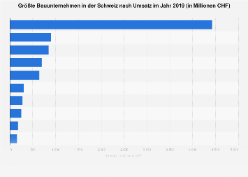 Größte Bauunternehmen in der Schweiz nach Umsatz 2017