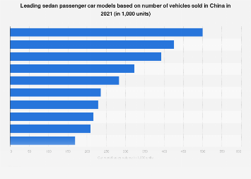 Most-sold sedan models in China 2016, by sales volume