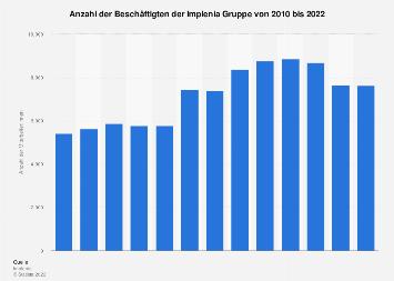 Mitarbeiter von Implenia bis 2017