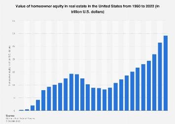 Volume of homeowner equity in the U.S. 1960-2016