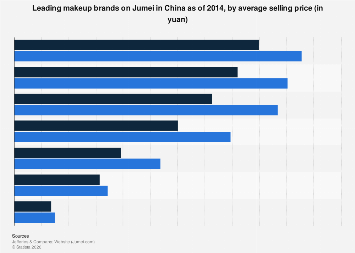 Leading makeup brands on Jumei in China 2014, by ASP