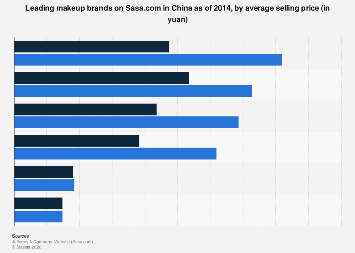 Leading makeup brands on Sasa.com in China 2014, by ASP