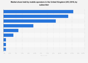 Mobile operators: market shares in the United Kingdom (UK) 2018