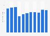 Umsatz pro Mitarbeiter der Geberit AG bis 2016