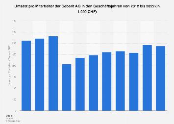 Umsatz pro Mitarbeiter der Geberit AG bis 2018