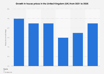 Forecast for United Kingdom (UK) house prices growth 2018-2022