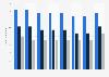Anzahl der Einrichtungen der Paracelsus Kliniken nach Art der Einrichtung bis 2016