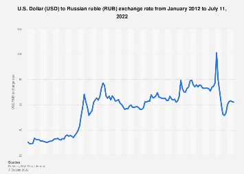 Usd Rub Monthly Exchange Rate 2019 Statista